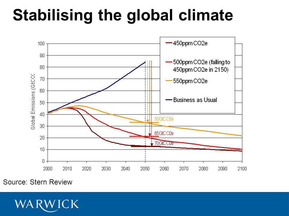 Stabilising the global climate Source: Stern Review