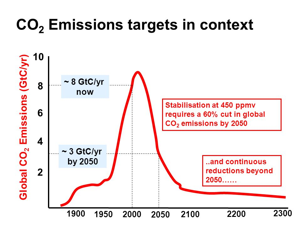 Global CO 2 Emissions (GtC/yr)‏ CO 2 Emissions targets in context ~ 8 GtC/yr now ~ 3 GtC/yr by 2050 Stabilisation at 450 ppmv requires a 60% cut in global CO 2 emissions by and continuous reductions beyond 2050……