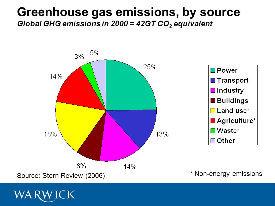 Greenhouse gas emissions, by source Global GHG emissions in 2000 = 42GT CO 2 equivalent Source: Stern Review (2006) * Non-energy emissions