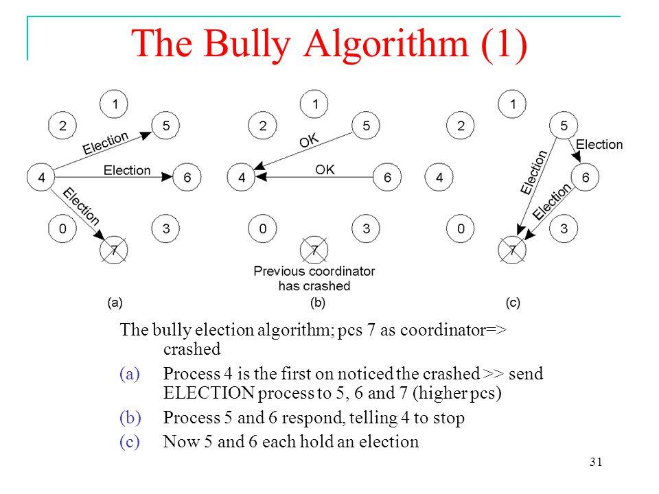 1 synchronization  clock synchronization  and algorithm. Ppt.