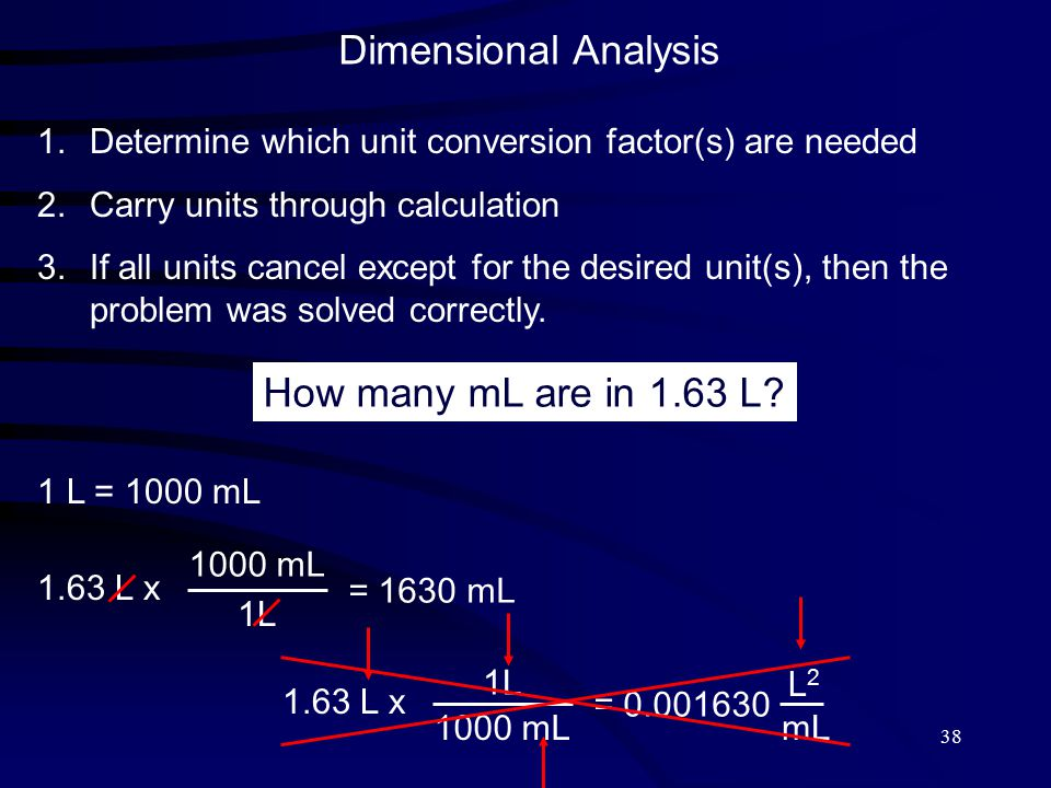 38 Dimensional Analysis 1.Determine which unit conversion factor(s) are needed 2.Carry units through calculation 3.If all units cancel except for the desired unit(s), then the problem was solved correctly.