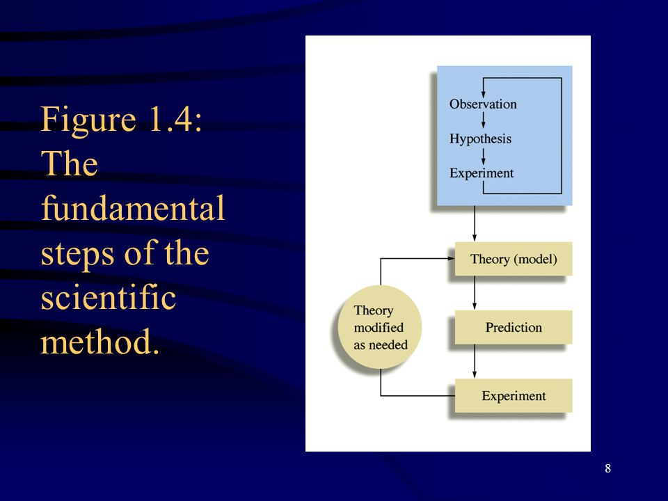 8 Figure 1.4: The fundamental steps of the scientific method.