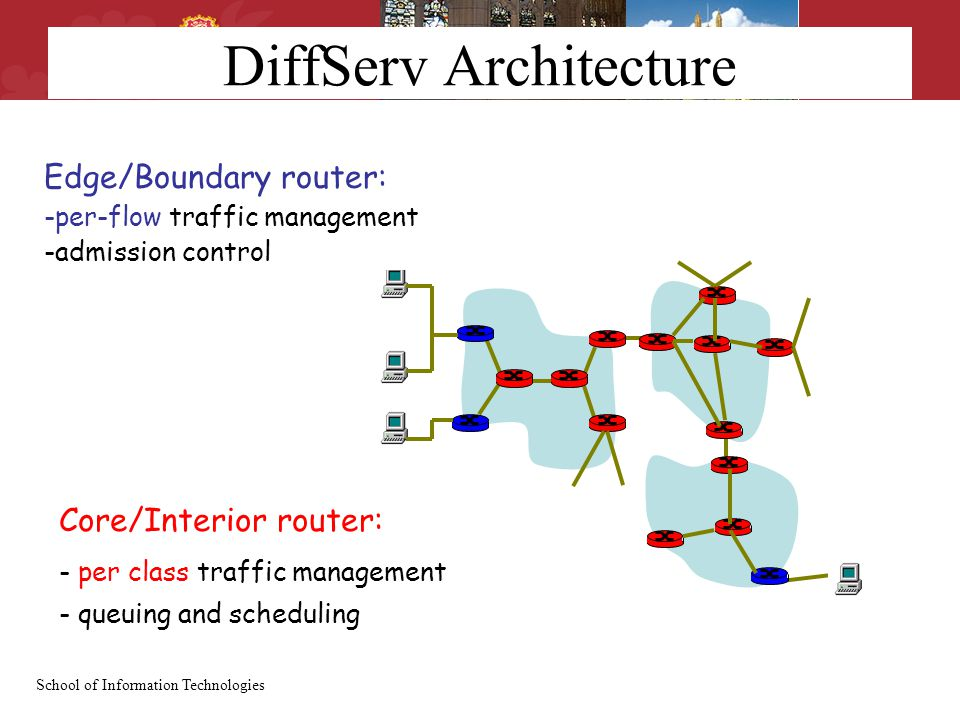 School of Information Technologies DiffServ Architecture Edge/Boundary router: -per-flow traffic management -admission control Core/Interior router: - per class traffic management - queuing and scheduling