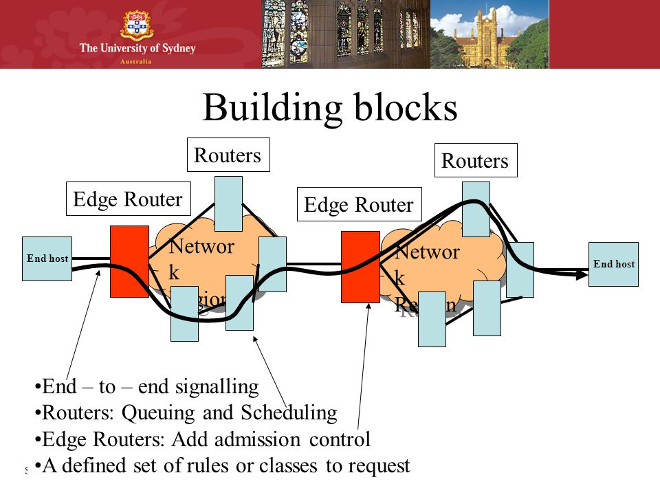 School of Information Technologies Building blocks Networ k Region End host Edge Router Routers End – to – end signalling Routers: Queuing and Scheduling Edge Routers: Add admission control A defined set of rules or classes to request