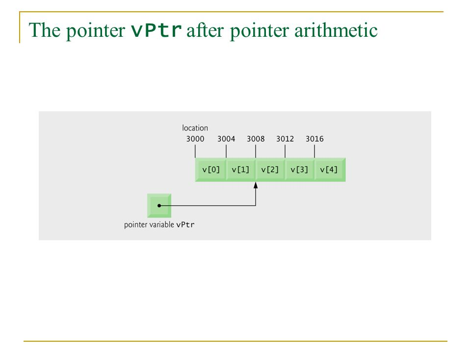 The pointer vPtr after pointer arithmetic