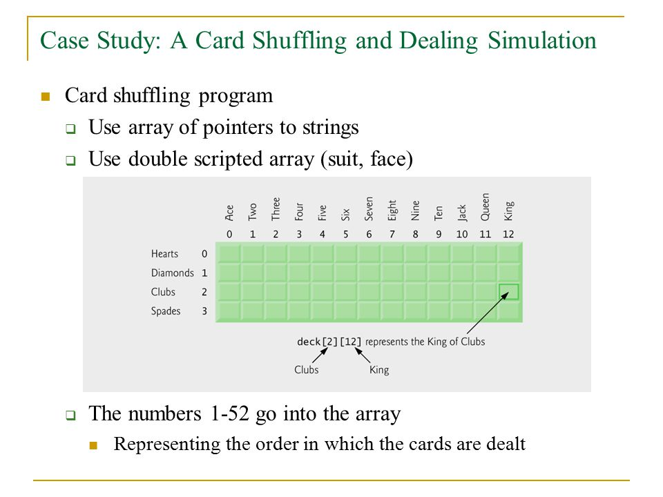 Case Study: A Card Shuffling and Dealing Simulation Card shuffling program  Use array of pointers to strings  Use double scripted array (suit, face)  The numbers 1-52 go into the array Representing the order in which the cards are dealt