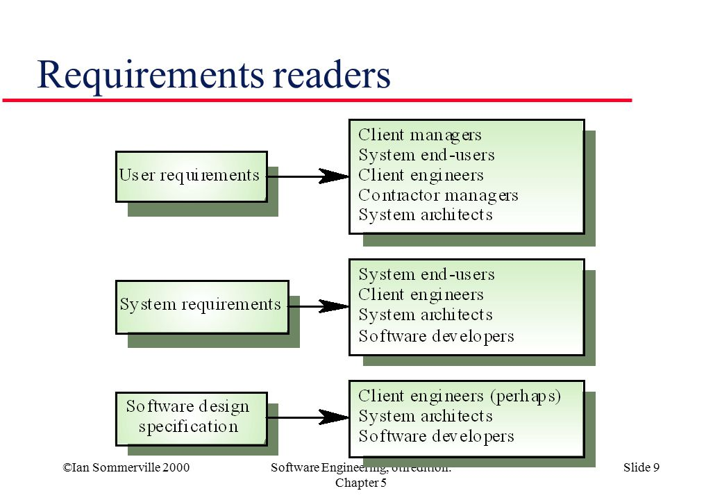©Ian Sommerville 2000Software Engineering, 6th edition. Chapter 5 Slide 9 Requirements readers