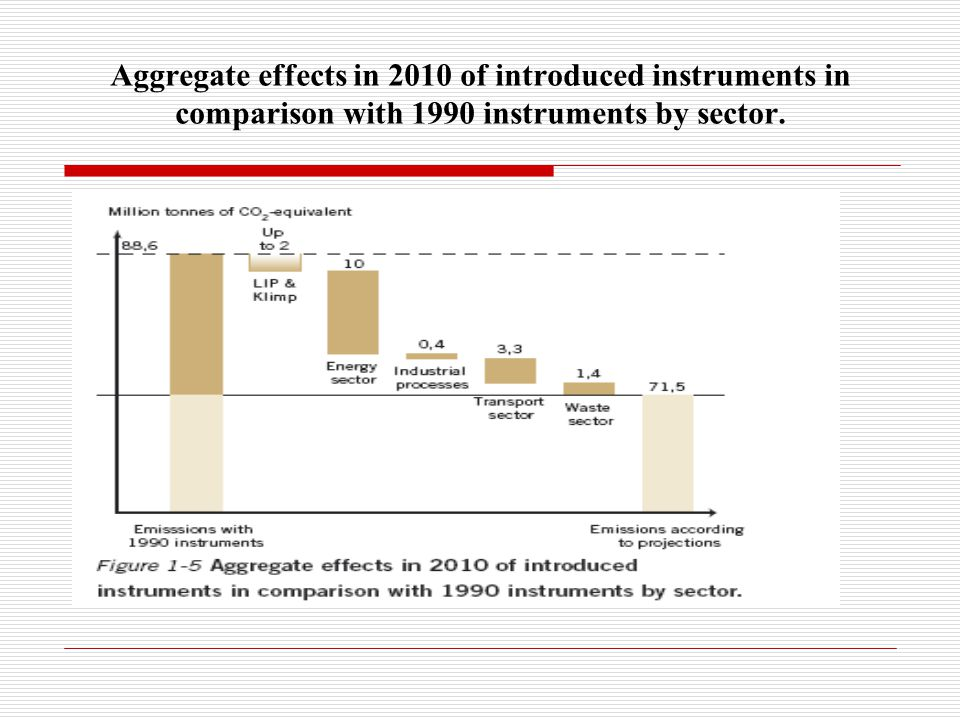 Aggregate effects in 2010 of introduced instruments in comparison with 1990 instruments by sector.