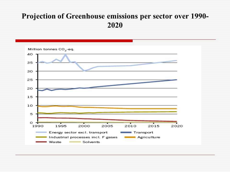 Projection of Greenhouse emissions per sector over
