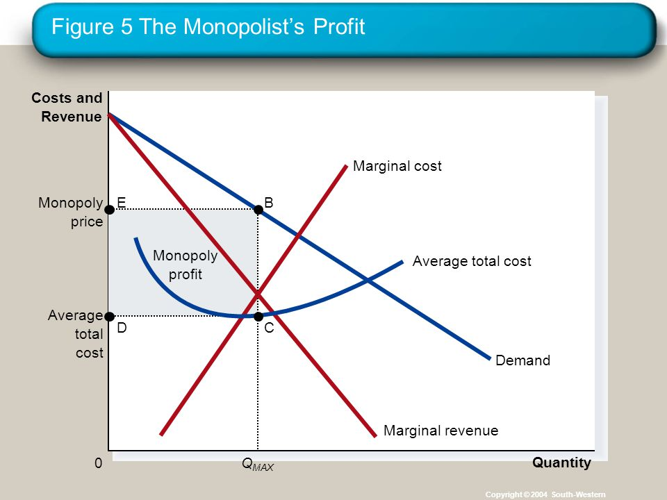Figure 5 The Monopolist's Profit Copyright © 2004 South-Western Monopoly profit Average total cost Quantity Monopoly price Q MAX 0 Costs and Revenue Demand Marginal cost Marginal revenue Average total cost B C E D