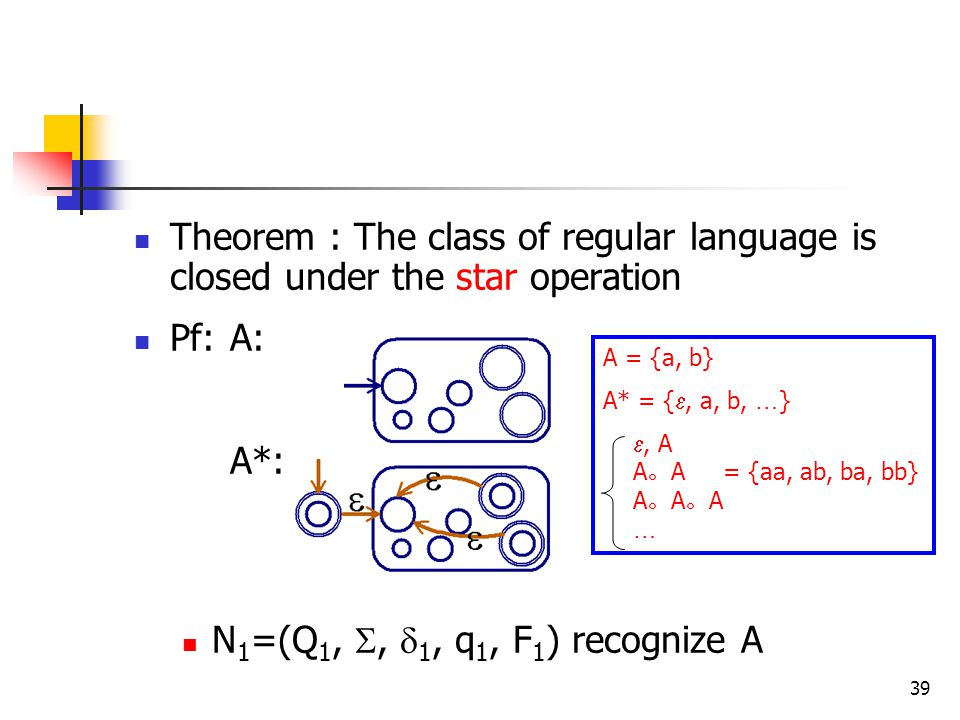 39 Theorem : The class of regular language is closed under the star operation Pf: A: A*: N 1 =(Q 1, ,  1, q 1, F 1 ) recognize A A = {a, b} A* = { , a, b, … } , A A 。 A = {aa, ab, ba, bb} A 。 A 。 A …