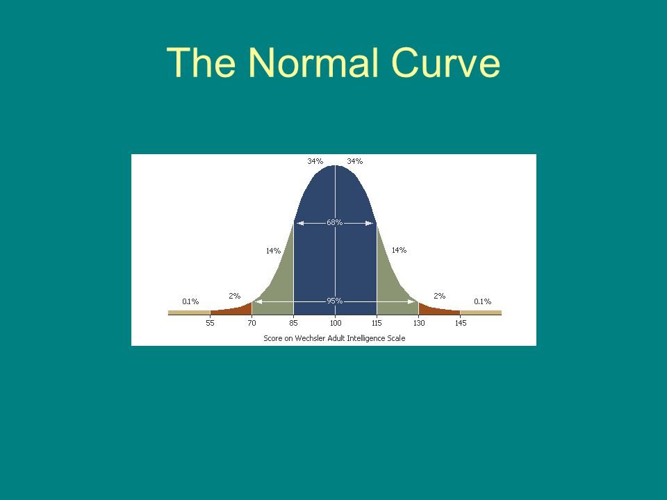 The Normal Curve