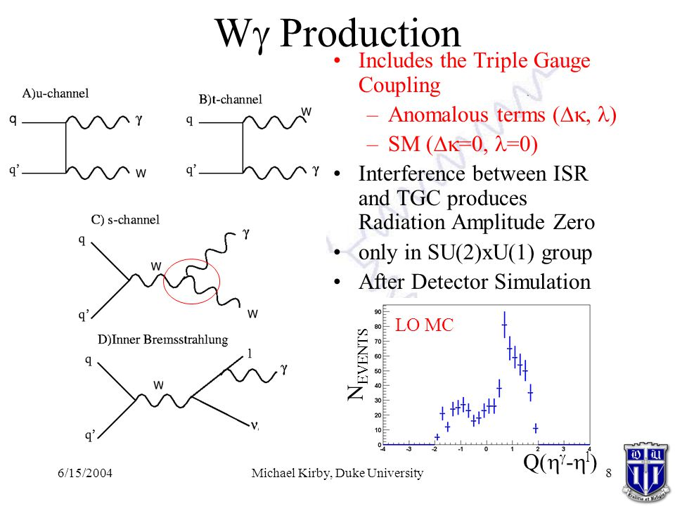 6/15/2004Michael Kirby, Duke University8 W  Production Includes the Triple Gauge Coupling –Anomalous terms ( , ) –SM (  =0, =0) Interference between ISR and TGC produces Radiation Amplitude Zero only in SU(2)xU(1) group After Detector Simulation LO MC Q(   -  l ) N EVENTS