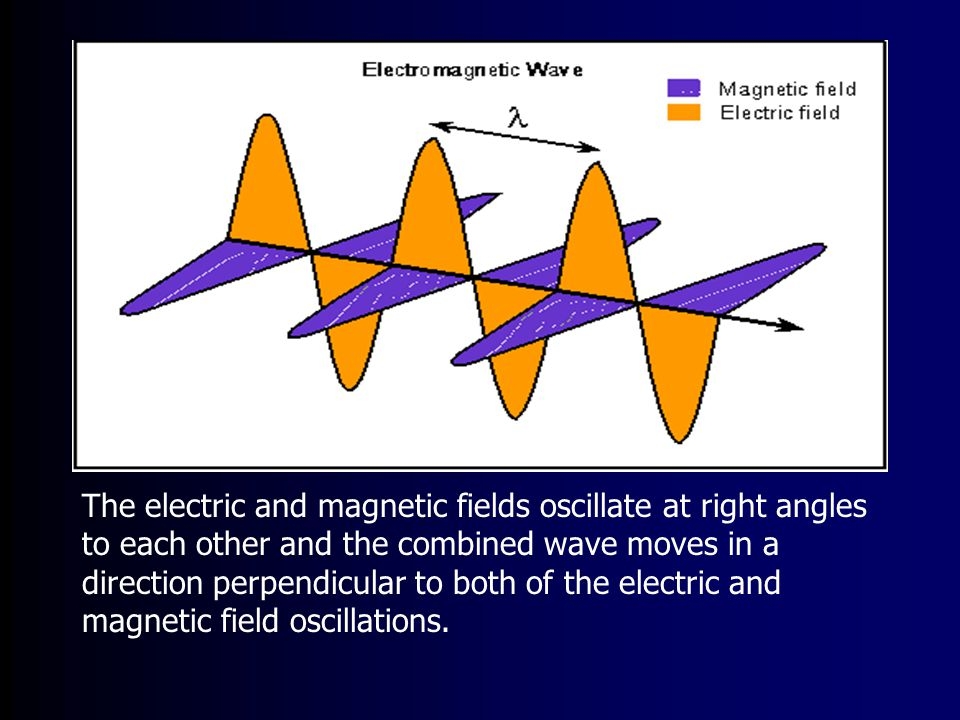 25 Jan 2005AST 2010: Chapter 413 Wave Characteristics The wavelength () is the size of one cycle of the wave in space It is also the distance from one crest (or one trough) to the next Common units for are meter (m), nanometer (nm), and angstrom (A) The frequency (f) of the wave indicates the number of wave cycles that pass per second The unit for frequency is hertz (Hz) The speed (v) of the wave indicates how fast it propagates through space Common units for v are m/s, km/hour, and miles/hour v = f x