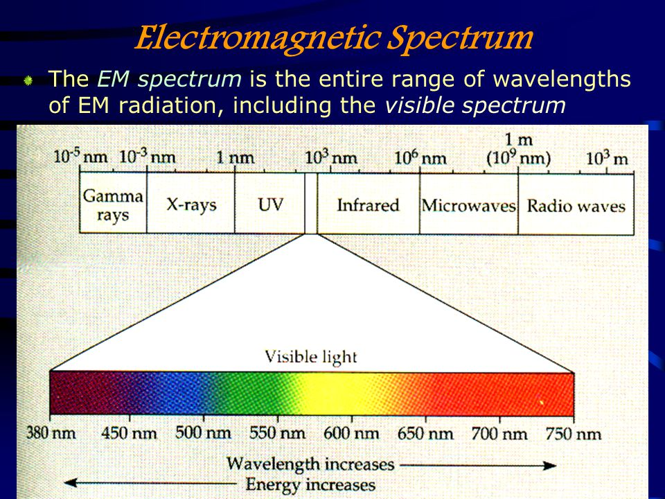 25 Jan 2005AST 2010: Chapter 418 EM Radiation Carries Energy The types of radiation, from the highest to lowest energy, are Gamma rays X-rays Ultraviolet (UV) Visible light Infrared (IR) Radio waves Microwaves are high-energy radio waves
