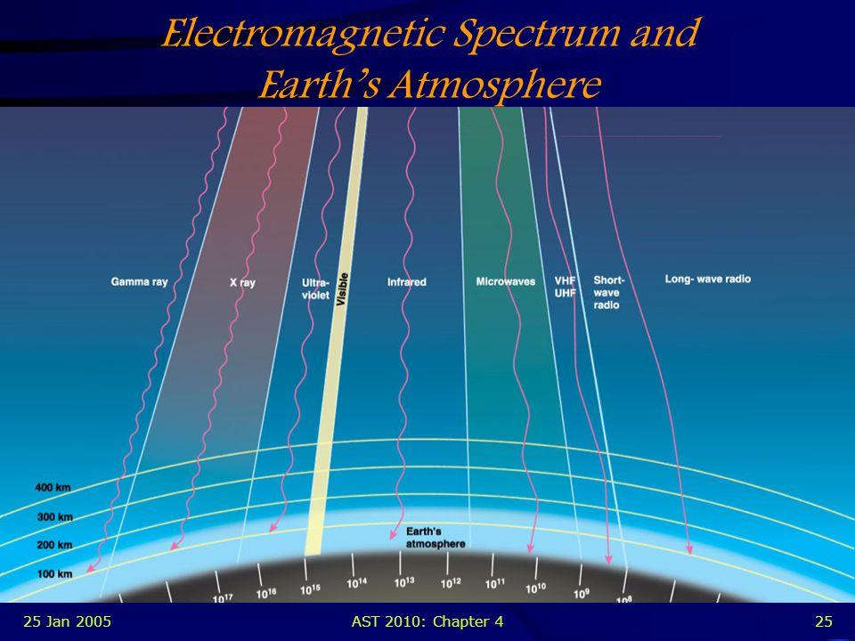 25 Jan 2005AST 2010: Chapter 424 Earth's Atmosphere Blocks gamma rays, X-rays, and most UV Good for the preservation of life on the planet… An obstacle for astronomers who study the sky in these bands Blocks most of the IR and parts of the radio Astronomers unable to detect these forms of energy from celestial objects from the ground Must resort to very expensive satellite observatories in orbit