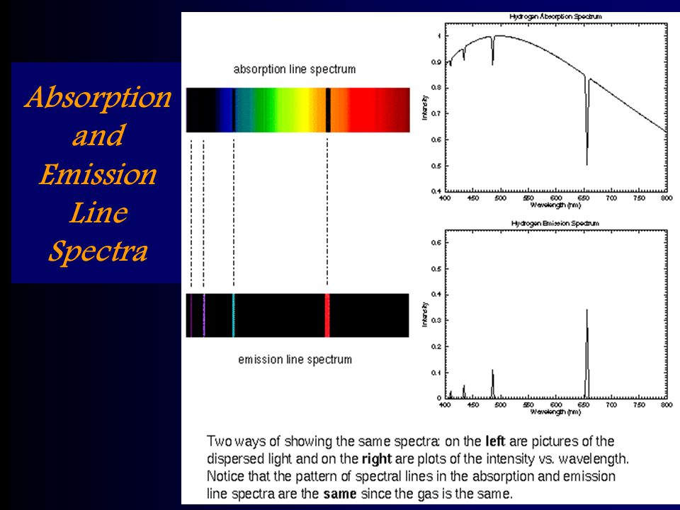 25 Jan 2005AST 2010: Chapter 434 Discrete Spectra A close examination of the spectra from the Sun and other stars reveals that the rainbow of colors in their spectra has many dark lines, called absorption lines They are produced by the cooler thin gas in the upper layers of the stars absorbing certain colors of light produced by the hotter dense lower layers The spectra of hot, thin (low density) gas clouds are a series of bright lines called emission lines In both of these types of spectra you see spectral features at certain, discrete wavelengths (or colors) and nowhere else
