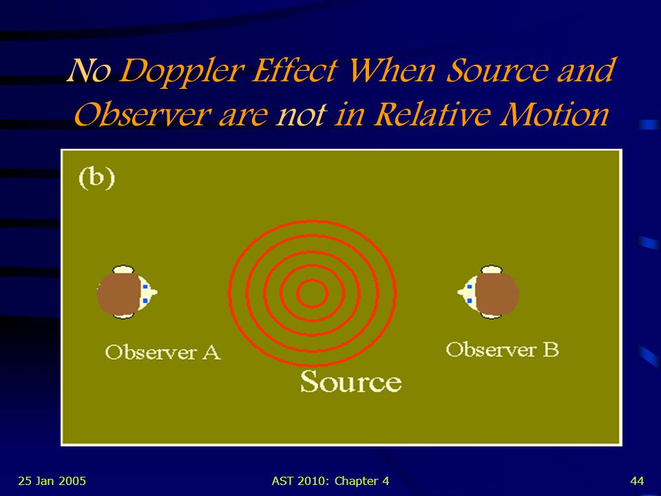 25 Jan 2005AST 2010: Chapter 443 Doppler Effect When Source and Observer are in Relative Motion