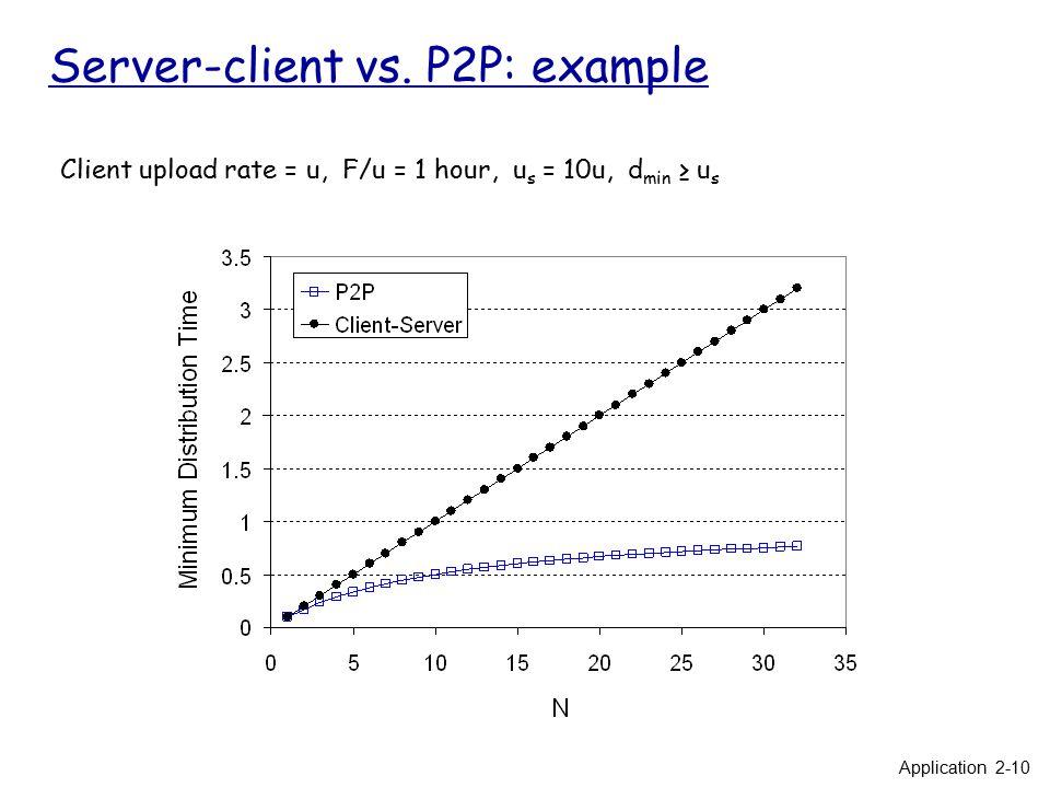 CS234 – Peer-to-Peer Networking Tuesdays, Thursdays 3:30-4