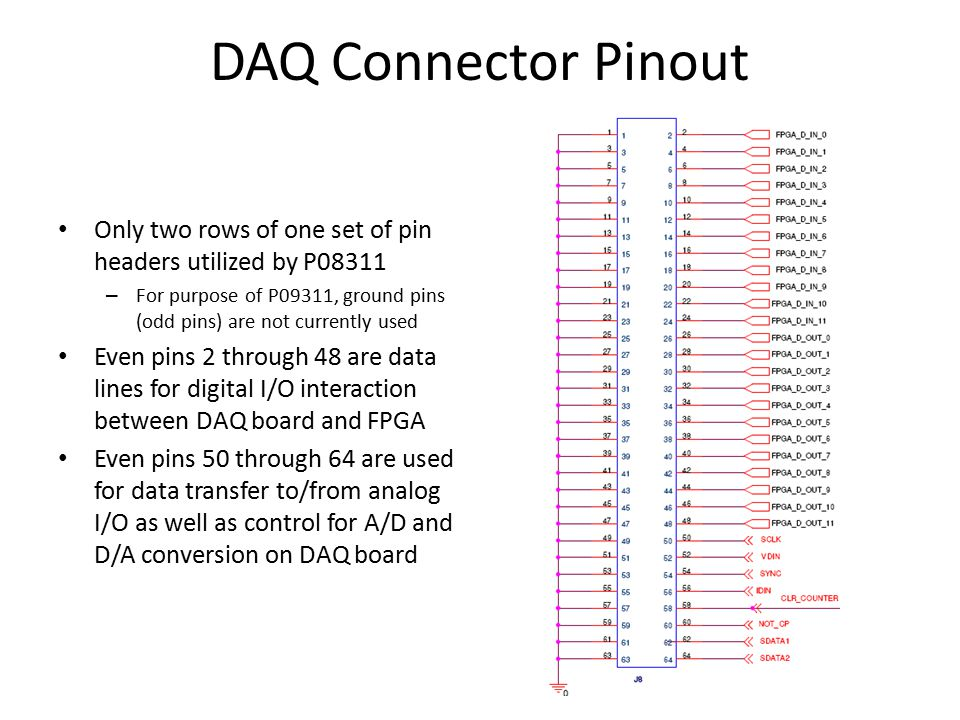 Hardware Connections for DAQ- FPGA Interface Interface for