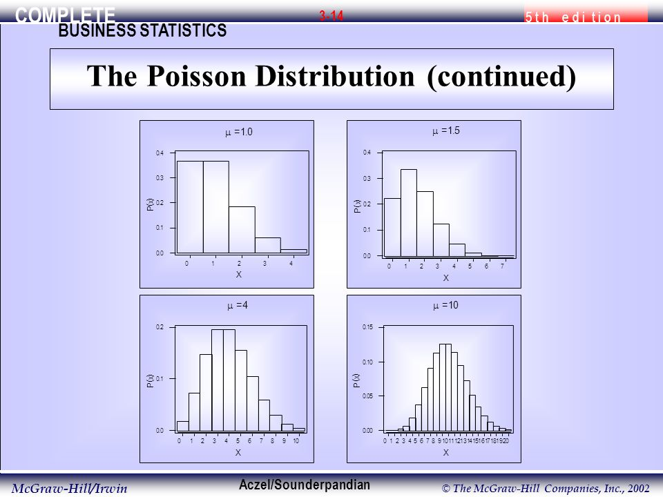 COMPLETE 5 t h e d i t i o n BUSINESS STATISTICS Aczel/Sounderpandian McGraw-Hill/Irwin © The McGraw-Hill Companies, Inc., X P ( x )  = X P ( x )  = X P ( x )  = X P ( x )  = 1.0 The Poisson Distribution (continued)