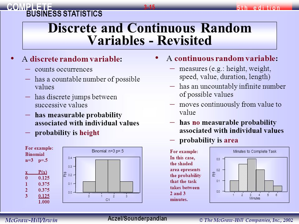 COMPLETE 5 t h e d i t i o n BUSINESS STATISTICS Aczel/Sounderpandian McGraw-Hill/Irwin © The McGraw-Hill Companies, Inc., A discrete random variable: – counts occurrences – has a countable number of possible values – has discrete jumps between successive values – has measurable probability associated with individual values – probability is height A continuous random variable: – measures (e.g.: height, weight, speed, value, duration, length) – has an uncountably infinite number of possible values – moves continuously from value to value – has no measurable probability associated with individual values – probability is area For example: Binomial n=3p=.5 xP(x) C 1 P ( x ) Binomial: n=3 p=.5 For example: In this case, the shaded area epresents the probability that the task takes between 2 and 3 minutes.