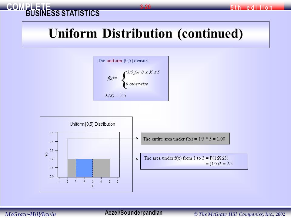 COMPLETE 5 t h e d i t i o n BUSINESS STATISTICS Aczel/Sounderpandian McGraw-Hill/Irwin © The McGraw-Hill Companies, Inc., The uniform [0,5] density: 1/5 for 0  X  5 f(x)= 0 otherwise E(X) = 2.5 {