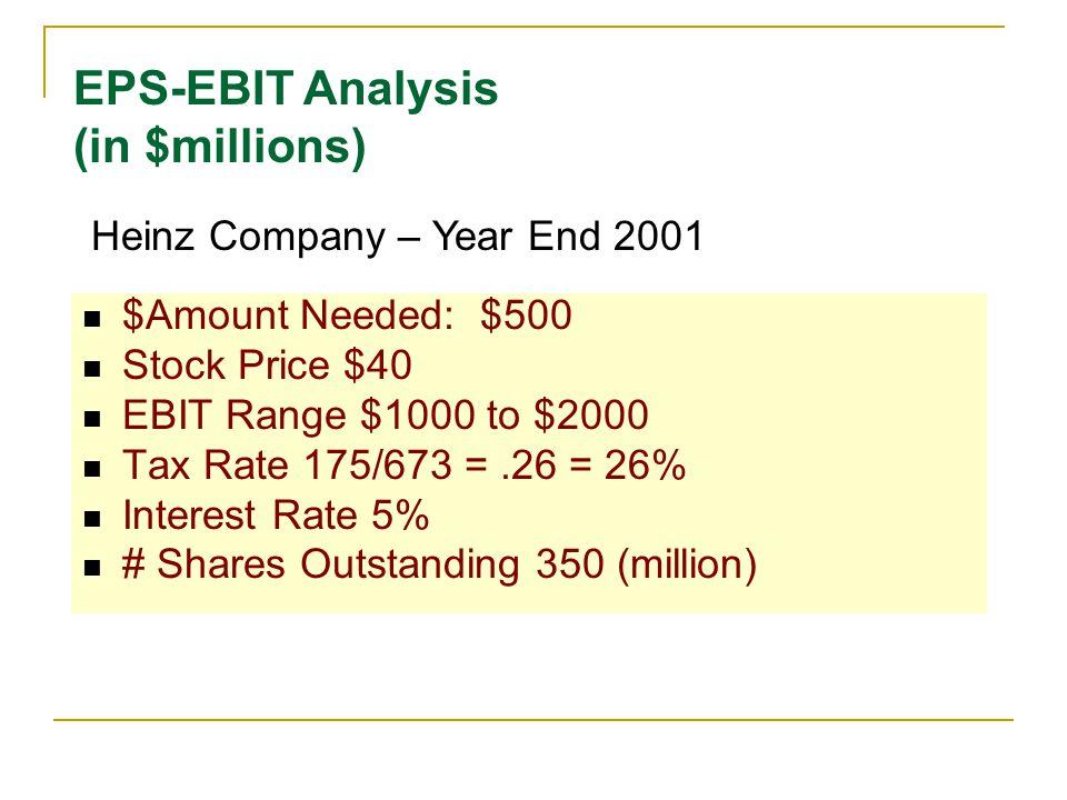 eps ebit analysis template