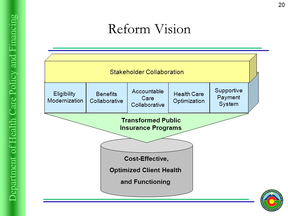 Department of Health Care Policy and Financing 20 Supportive Payment System Cost-Effective, Optimized Client Health and Functioning Reform Vision Eligibility Modernization Benefits Collaborative Accountable Care Collaborative Health Care Optimization Transformed Public Insurance Programs Stakeholder Collaboration