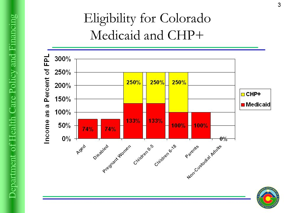 Department of Health Care Policy and Financing 3 Eligibility for Colorado Medicaid and CHP+