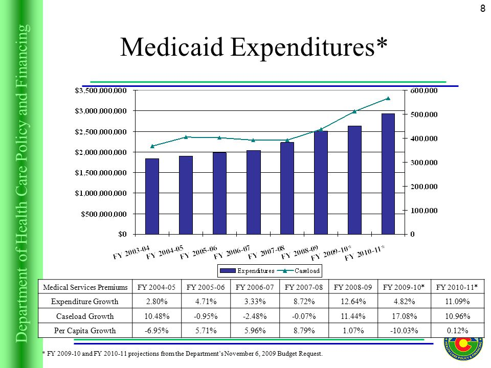 Department of Health Care Policy and Financing 8 Medicaid Expenditures* * FY and FY projections from the Department's November 6, 2009 Budget Request.