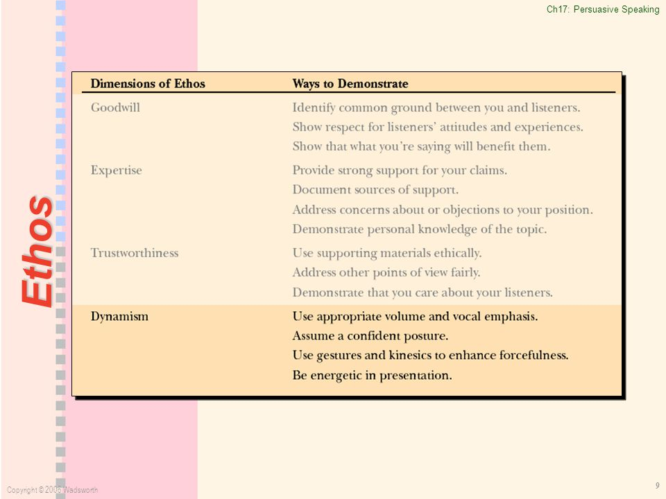 Ch17: Persuasive Speaking Copyright © 2006 Wadsworth 9 Ethos