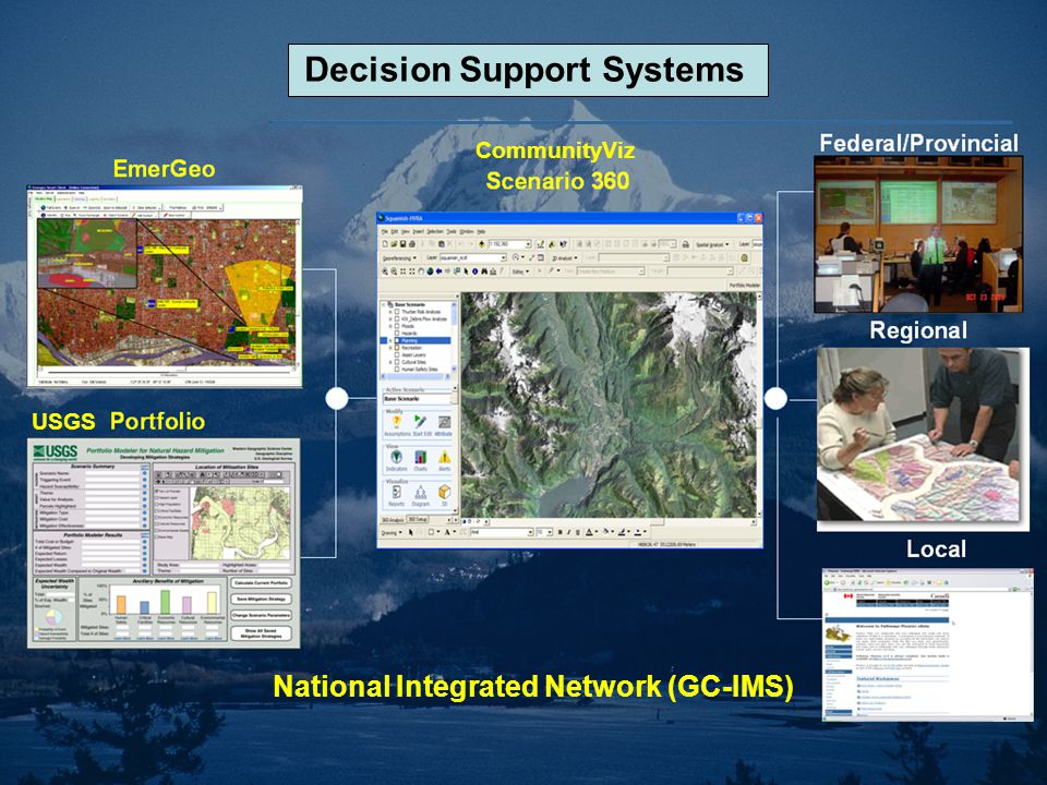 CommunityViz USGS Decision Support Systems National Integrated Network (GC-IMS)