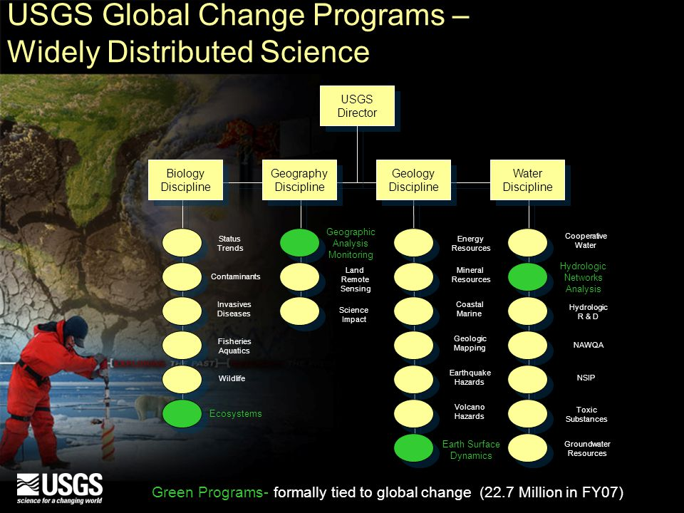 USGS Global Change Programs – Widely Distributed Science Earth Surface Dynamics Biology Discipline Biology Discipline Geography Discipline Geography Discipline Geology Discipline Geology Discipline Water Discipline Water Discipline USGS Director USGS Director Geographic Analysis Monitoring Land Remote Sensing Science Impact Energy Resources Mineral Resources Coastal Marine Geologic Mapping Earthquake Hazards Volcano Hazards Cooperative Water Hydrologic Networks Analysis NAWQA NSIP Hydrologic R & D Toxic Substances Status Trends Contaminants Invasives Diseases Fisheries Aquatics Wildlife Ecosystems Groundwater Resources Green Programs- formally tied to global change (22.7 Million in FY07)
