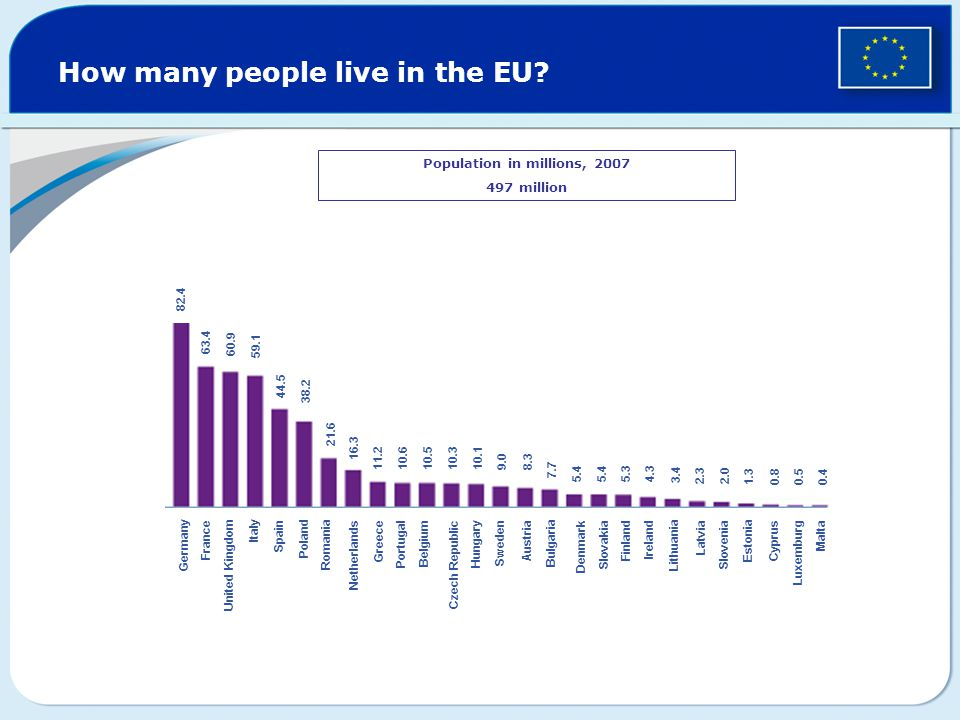 How many people live in the EU.