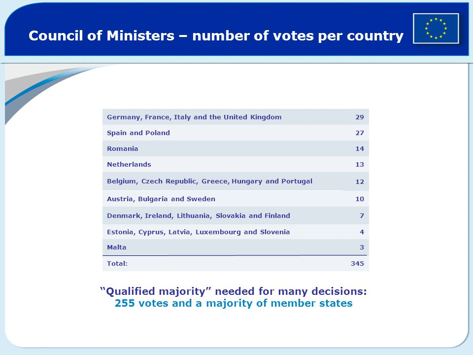 Council of Ministers – number of votes per country 345Total: 3Malta 4Estonia, Cyprus, Latvia, Luxembourg and Slovenia 7Denmark, Ireland, Lithuania, Slovakia and Finland 10Austria, Bulgaria and Sweden 12 Belgium, Czech Republic, Greece, Hungary and Portugal 13Netherlands 14 Romania 27Spain and Poland 29Germany, France, Italy and the United Kingdom Qualified majority needed for many decisions: 255 votes and a majority of member states