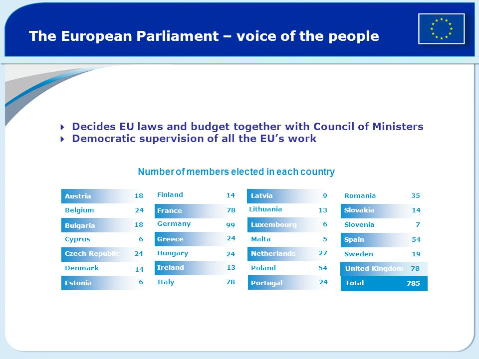 United Kingdom The European Parliament – voice of the people Italy Ireland 24 Hungary Greece 99 Germany France Finland 6 Estonia 14 Denmark 24Czech Republic 6Cyprus 18 Bulgaria 24Belgium 18 Austria  Decides EU laws and budget together with Council of Ministers  Democratic supervision of all the EU's work Total Sweden 54Spain 7Slovenia 14Slovakia 35 Romania 24 Portugal 54Poland 27 Netherlands 5Malta 6 Luxembourg 13 Lithuania 9Latvia Number of members elected in each country