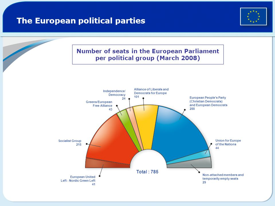 The European political parties Number of seats in the European Parliament per political group (March 2008) European United Left - Nordic Green Left 41 Socialist Group 215 Greens/European Free Alliance 43 Independence/ Democracy 24 Alliance of Liberals and Democrats for Europe 101 European People's Party (Christian Democrats) and European Democrats 288 Union for Europe of the Nations 44 Non-attached members and temporarily empty seats 29 Total : 785