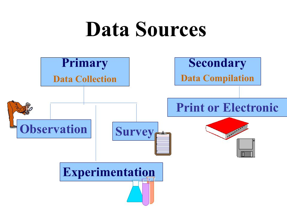 Data Sources Primary Data Collection Secondary Data Compilation Observation Experimentation Survey Print or Electronic