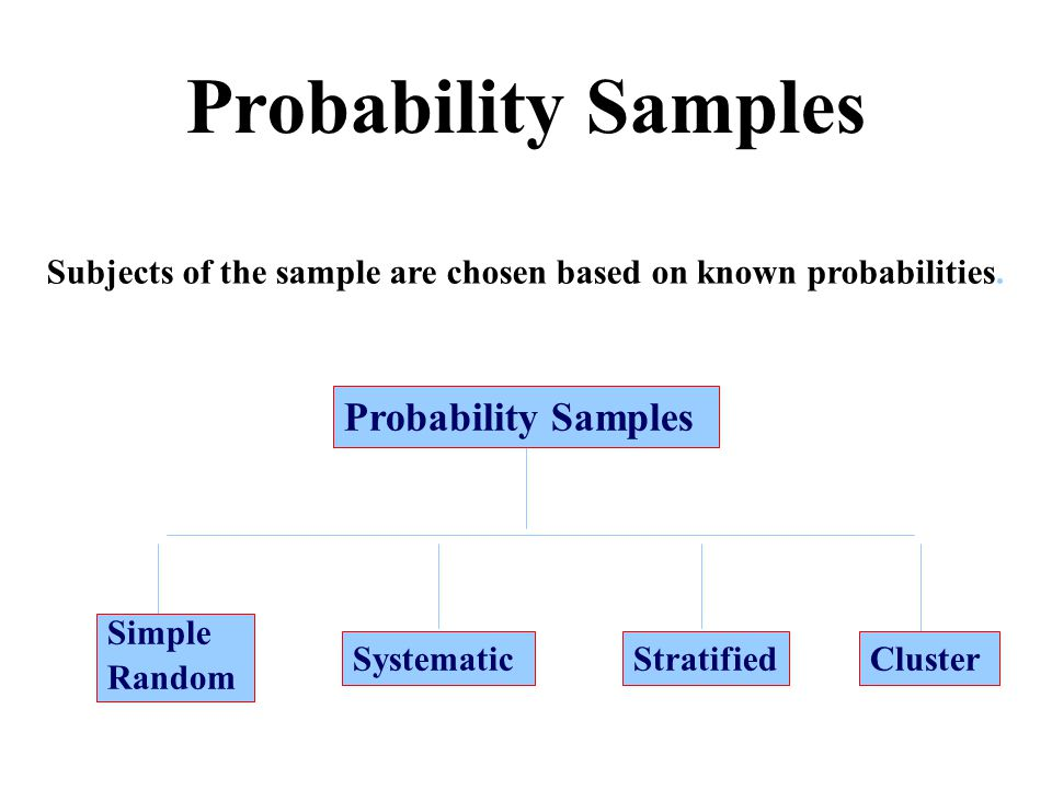 Probability Samples Simple Random SystematicStratifiedCluster Subjects of the sample are chosen based on known probabilities.