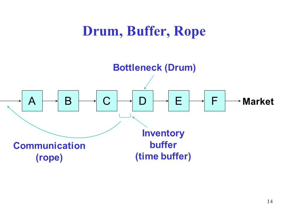 © The McGraw-Hill Companies, Inc., Drum, Buffer, Rope ABCDEF Bottleneck (Drum) Inventory buffer (time buffer) Communication (rope) Market