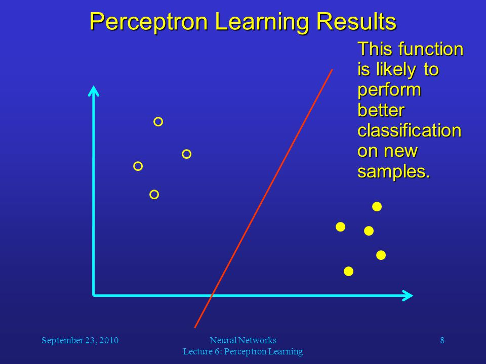 September 23, 2010Neural Networks Lecture 6: Perceptron Learning 8 Perceptron Learning Results This function is likely to perform better classification on new samples.