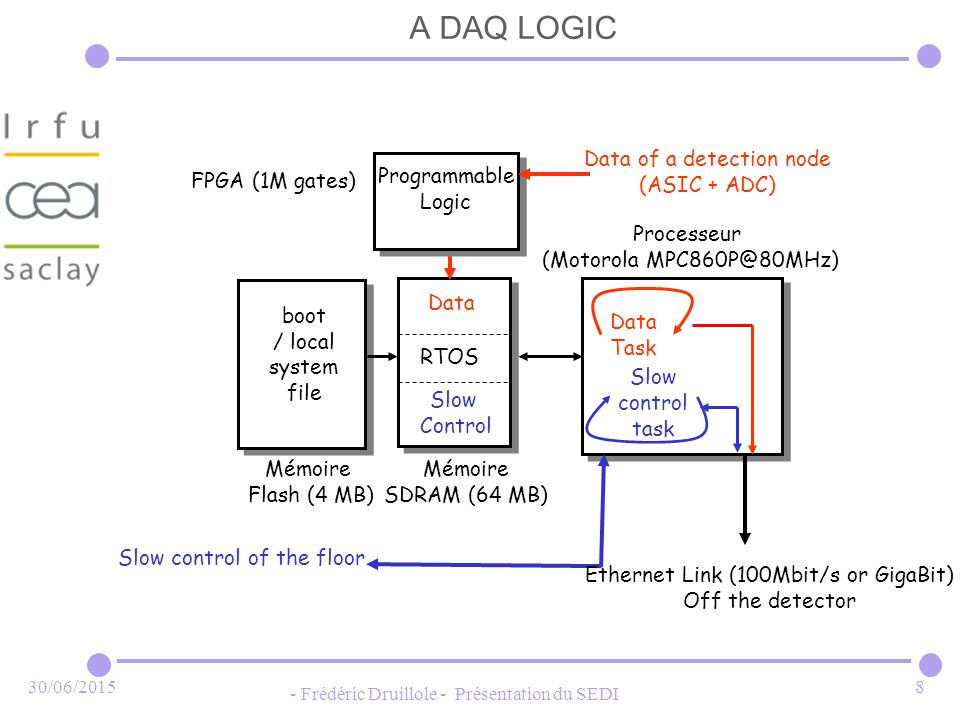 30/06/ Frédéric Druillole - Présentation du SEDI 8 A DAQ LOGIC RTOS Mémoire SDRAM (64 MB) Mémoire Flash (4 MB) boot / local system file Processeur (Motorola Slow Control Slow control task Slow control of the floor Ethernet Link (100Mbit/s or GigaBit) Off the detector Data Task Data Data of a detection node (ASIC + ADC) Programmable Logic Programmable Logic FPGA (1M gates)