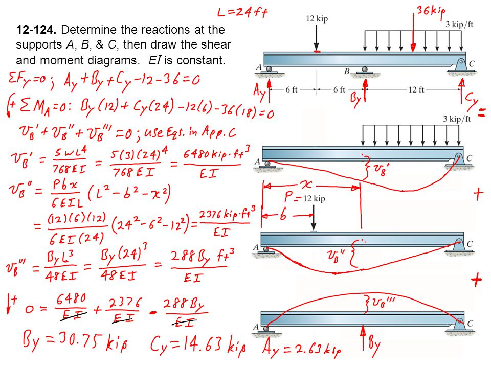 deflections of beams and shafts deflection and slope are sometimes rh slideplayer com Moment Diagrams for Beams Simple Beam Moment Shear Diagram