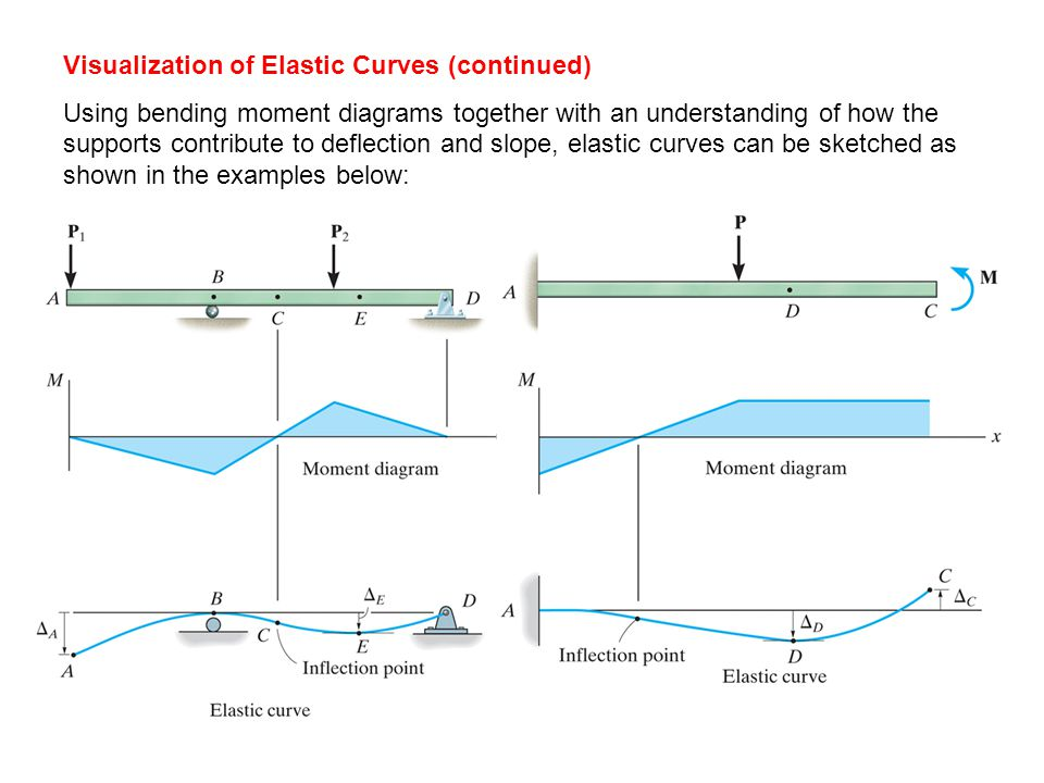 deflections of beams and shafts deflection and slope are sometimes rh slideplayer com Cantilever Beam Deflection beam deflection bending moment diagrams