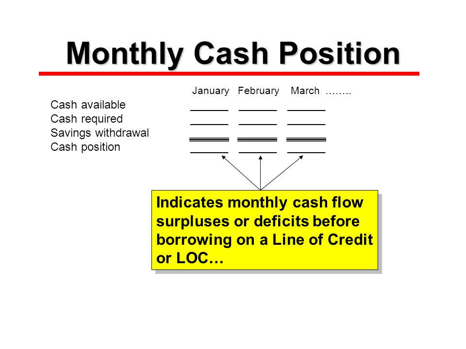 Monthly Cash Position January February March ……..