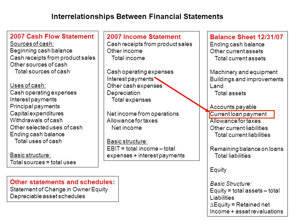 2007 Cash Flow Statement Sources of cash: Beginning cash balance Cash receipts from product sales Other sources of cash Total sources of cash Uses of cash: Cash operating expenses Interest payments Principal payments Capital expenditures Withdrawals of cash Other selected uses of cash Ending cash balance Total uses of cash Basic structure: Total sources = total uses 2007 Income Statement Cash receipts from product sales Other income Total income Cash operating expenses Interest payments Other cash expenses Depreciation Total expenses Net income from operations Allowance for taxes Net income Basic structure: EBIT = total income – total expenses + interest payments Interrelationships Between Financial Statements Balance Sheet 12/31/07 Ending cash balance Other current assets Total current assets Machinery and equipment Buildings and improvements Land Total assets Accounts payable Current loan payment Allowance for taxes Other current liabilities Total current liabilities Remaining balance on loans Total liabilities Equity Basic Structure: Equity = total assets – total Liabilities  Equity = Retained net Income + asset revaluations Other statements and schedules: Statement of Change in Owner Equity Depreciable asset schedules