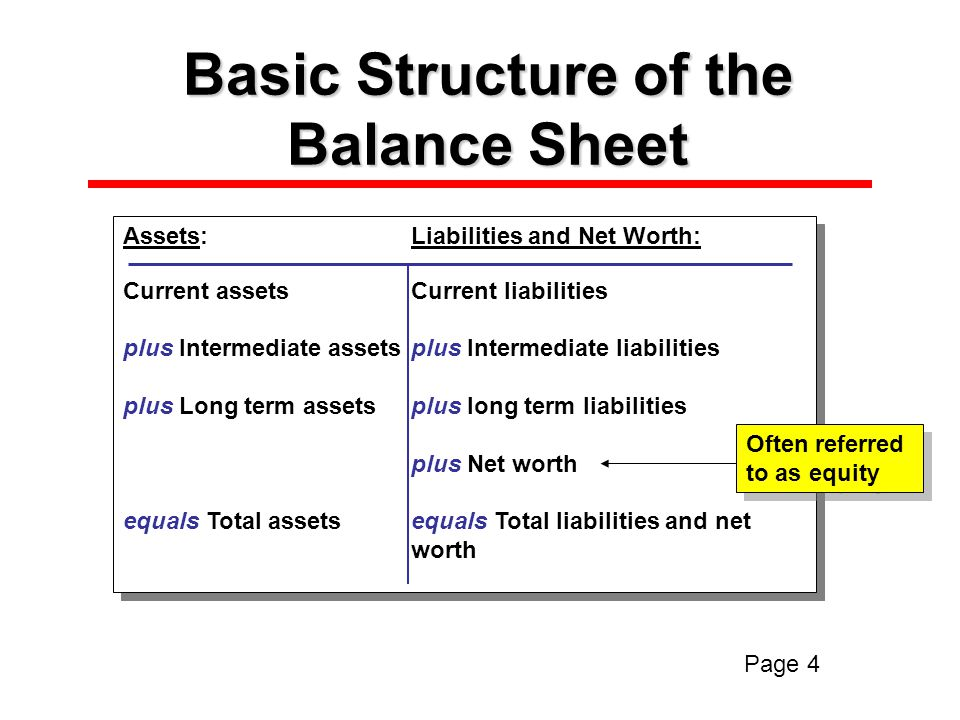 Basic Structure of the Balance Sheet Assets:Liabilities and Net Worth: Current assetsCurrent liabilities plus Intermediate assetsplus Intermediate liabilities plus Long term assetsplus long term liabilities plus Net worth equals Total assetsequals Total liabilities and net worth Assets:Liabilities and Net Worth: Current assetsCurrent liabilities plus Intermediate assetsplus Intermediate liabilities plus Long term assetsplus long term liabilities plus Net worth equals Total assetsequals Total liabilities and net worth Often referred to as equity Often referred to as equity Page 4