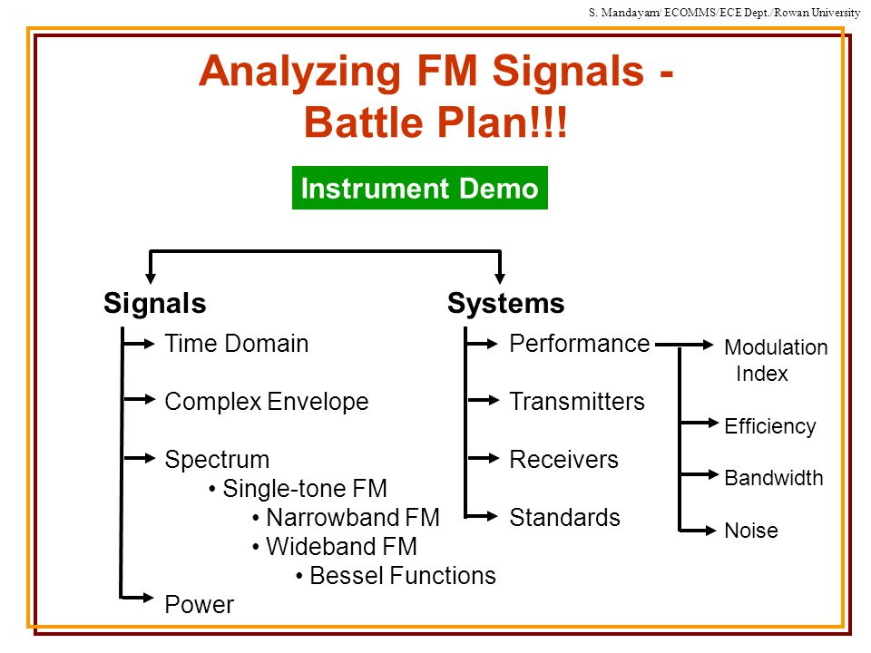 S. Mandayam/ ECOMMS/ECE Dept./Rowan University Analyzing FM Signals - Battle Plan!!.