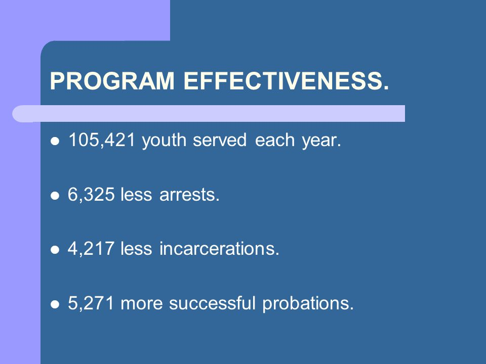 PROGRAM EFFECTIVENESS. 105,421 youth served each year.